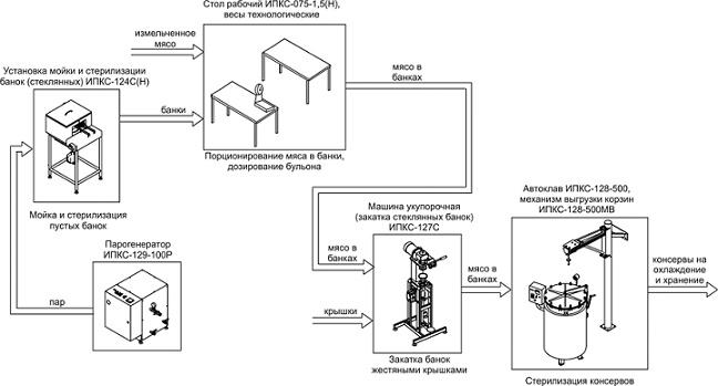 Комплект оборудования стерилизации мясных консервов ИПКС-0211