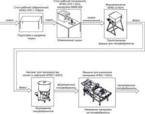 Комплект оборудования для панированных полуфабрикатов